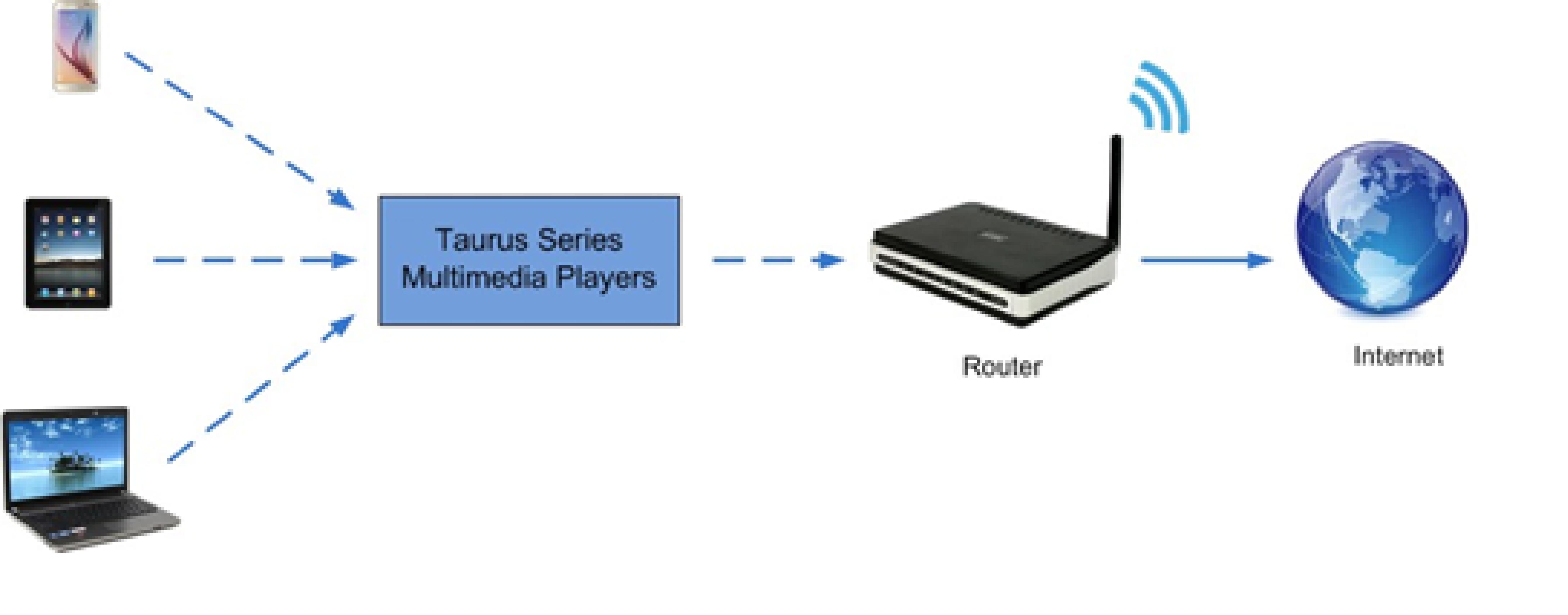 Bộ xử lý hình ảnh Taurus TB6-2