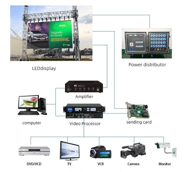 hệ thống điều khiển màn hình